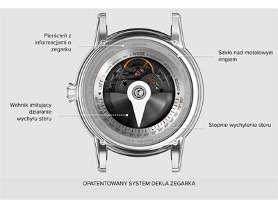 mechanizm szwajcarski w zegarkach